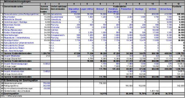 Betriebsabrechnungsbogen Als Kostenstellenrechnung