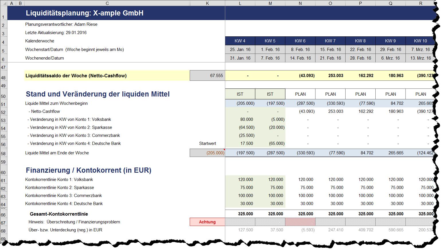 Finanz Und Liquiditatsplanung Einer Start