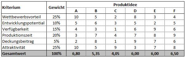 Excel Vorlage Bewertung Von Produktideen